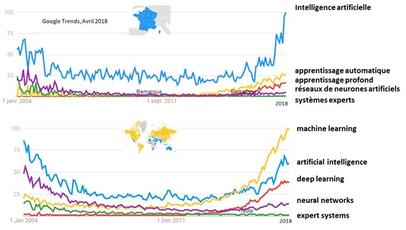 AI terms in Google Trends