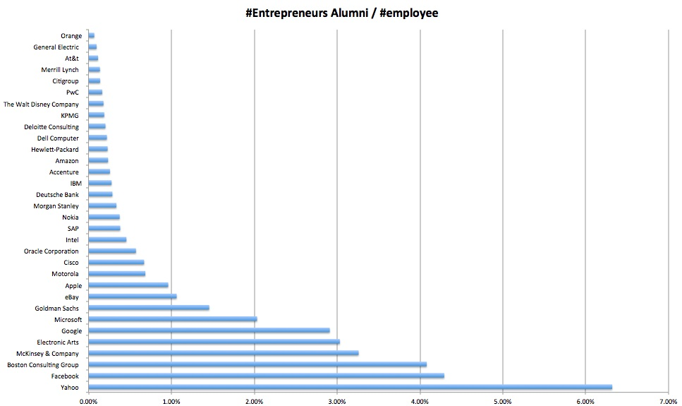 Alumni entrepreneurs per employees