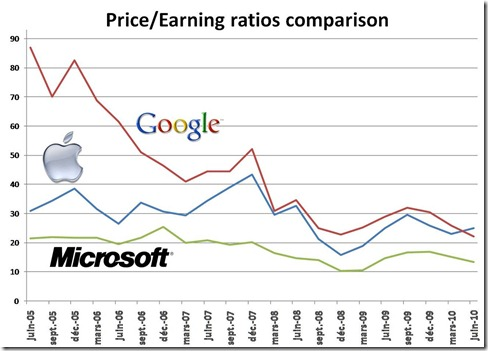 Apple Microsoft Google PER comparison