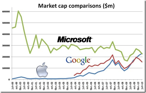 Apple Microsoft Google market cap comparison