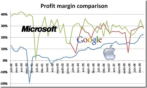 Apple Microsoft Google profit margin comparison