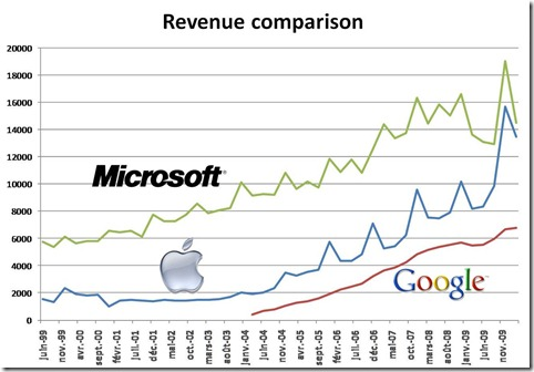 Apple Microsoft Google revenue comparison