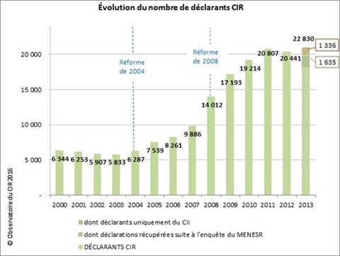 Declarants CIR 2000-2013