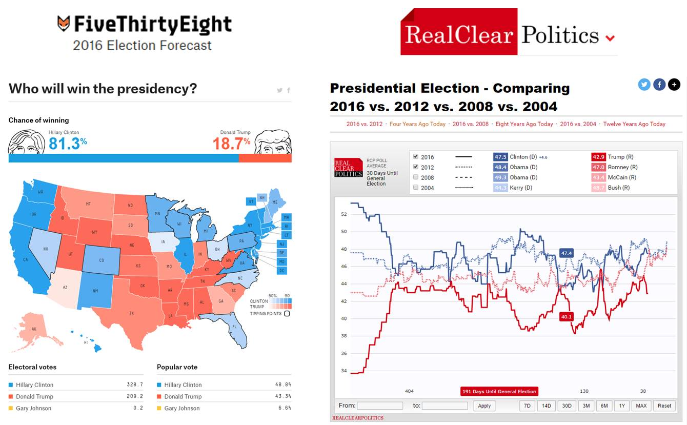 fivethirdyeight-et-realclearpolitics-clinton-trump-predictions