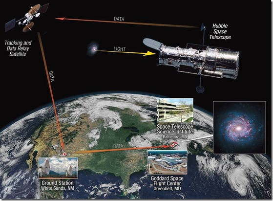 Hubble Telescope Communications