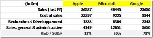 Microsoft Apple Google R&D vs SG&A 2009