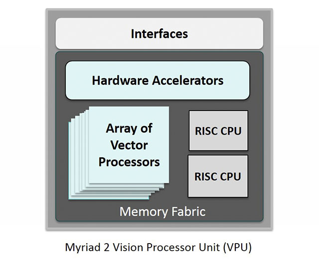 Movidius Myriad Vision Processing Unit