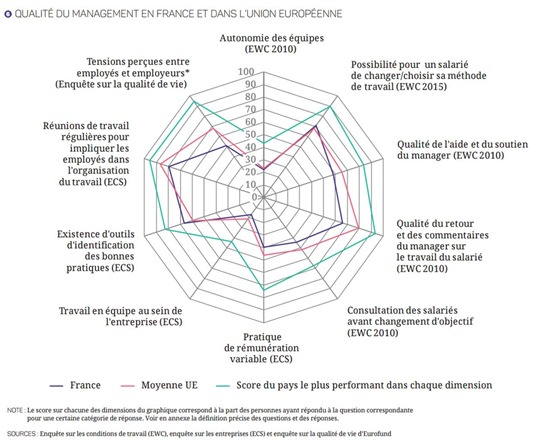 Qualite management en France et UE