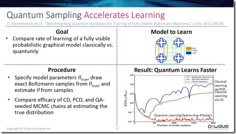 Quantum Learning