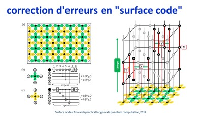 Surface codes