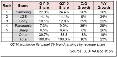 TV Market Share Worldwide Q2 2010