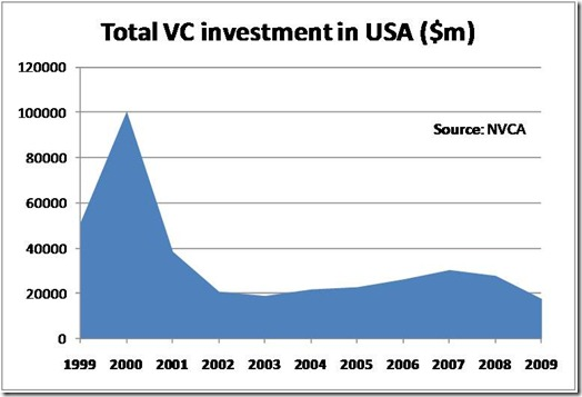 Total VC Investment