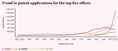 Trends in patents applications worldwide
