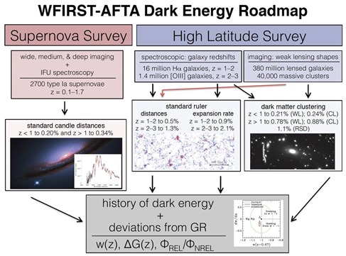 WFIRST Dark Energy Roadmap