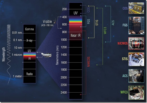 Hubble Instruments and Wavelengths