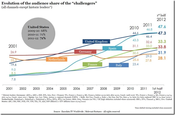 Challengers TV Audiences