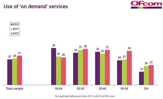 Ofcom use of on demand TV