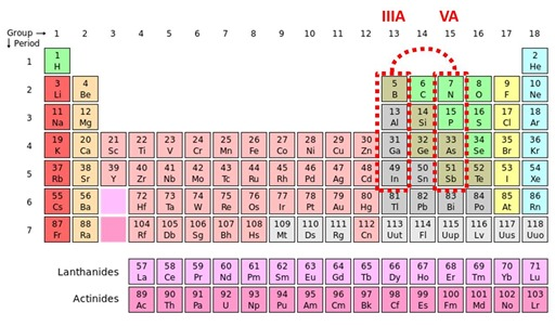 Periodic elements and III-V