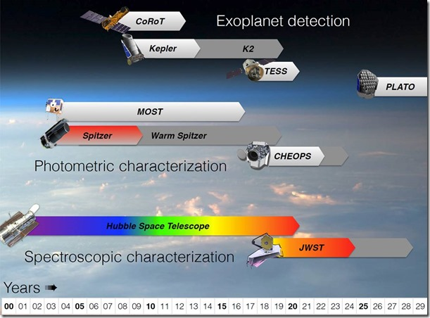 Exoplanet Detection Space Telescopes