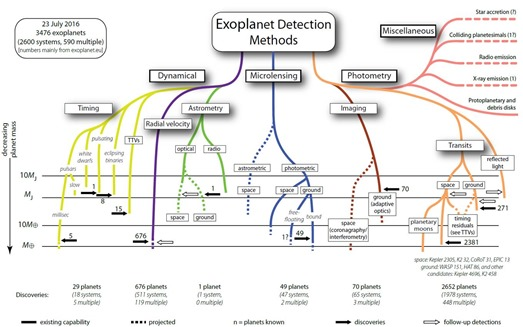 Exoplanets detection methods 2016