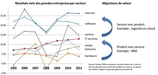 Produi et services / Illustration O Ezratty mars 2015 source Forbes