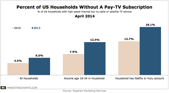 Experian-Households-Without-Pay-TV-Subscription-2010-v-2013-Apr2014