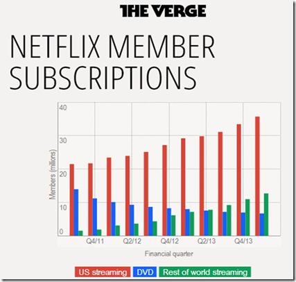 Netflix US subscriptions
