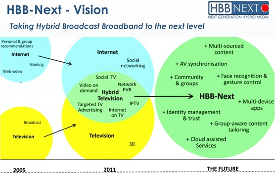 HbbTV Future