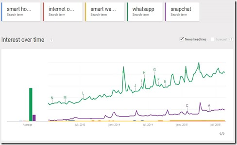 Google Trends IoT vs Internet apps