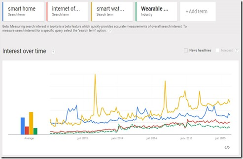 Google Trends IoT