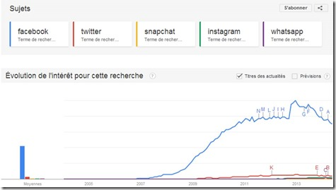 Google Trends Facebook Twitter and others