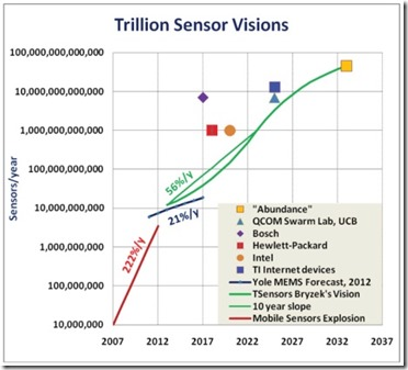 Sensors predictions
