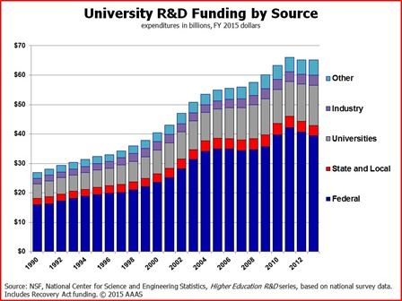 University R&D funding source USA