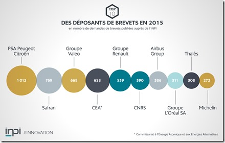 Grands déposants de brevets en France