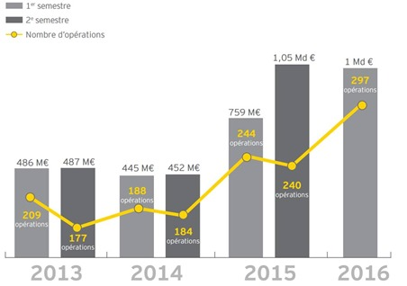Investissement VC en France 2013-2016 EY