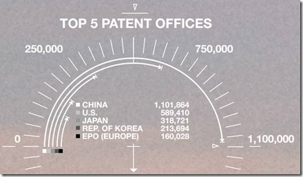 Patents per country WIPO