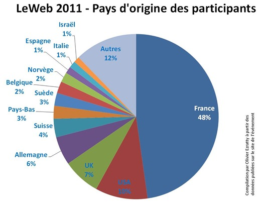 LeWeb 2011 Country Participants