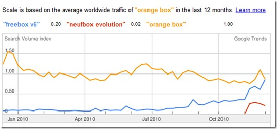 Search SFR Neufbox Evolution vs Freebox V6 Google Trends