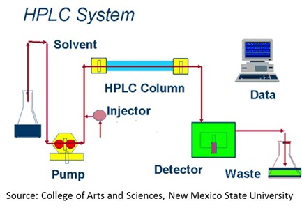HPLC process
