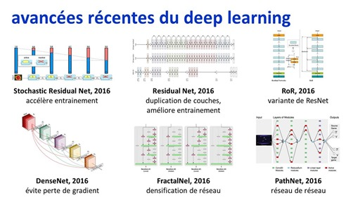 Avancees recentes du deep learning