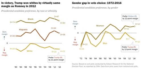 Pew USA Race Elections