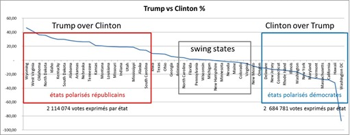 Trump vs Clinton vote per state