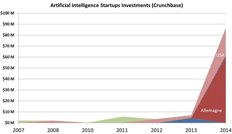 Artificial intelligence startups investments