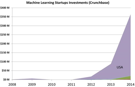 Machine learning investments