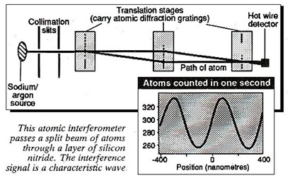Atomic diffraction