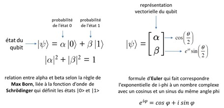 Notation mathematique qubit