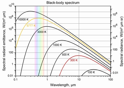 Planck Black Body spectrum