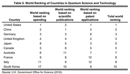 World ranking investment publications and patents