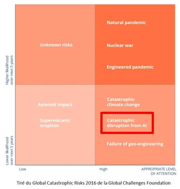 Global Catastrophic Risks 2016 and AI