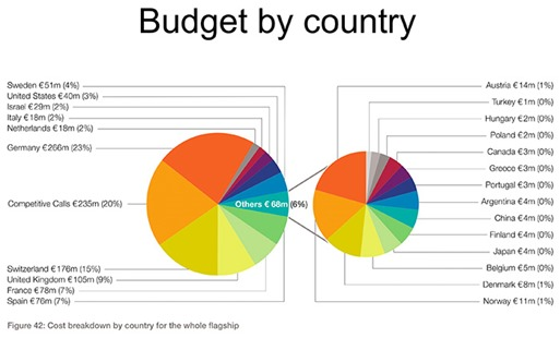 Human Brain Project budget per country